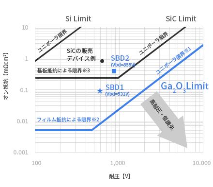 Ga<sub>2</sub>O<sub>3</sub>製SBDの耐圧(Vbd)、オン抵抗プロット