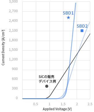 Ga<sub>2</sub>O<sub>3</sub>製SBDの電流密度-電圧特性